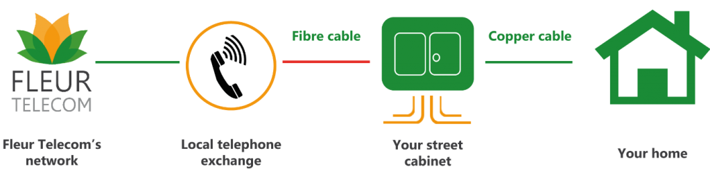 Fibre diagram