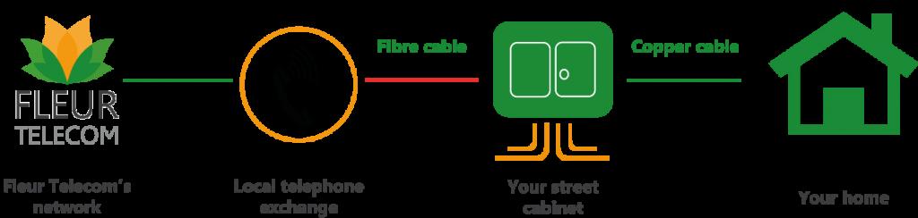 Fibre diagram